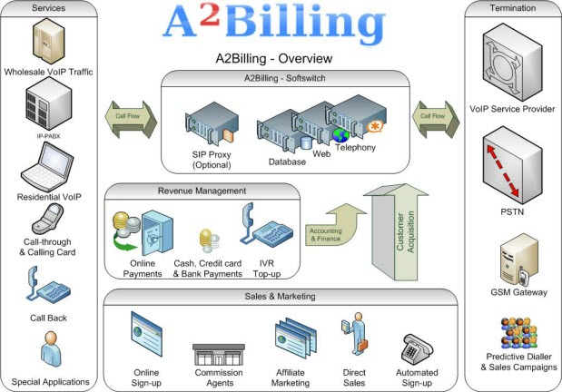 a2billing-overall-diagram-small.jpg
