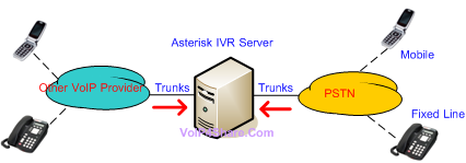 asterisk-ivr-server.png