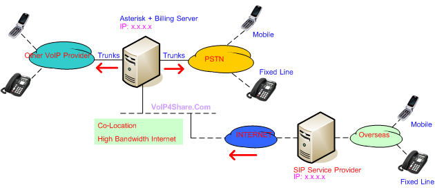 asterisk-service-provider.png
