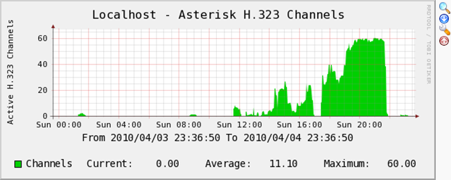 asterisk-h323-graph.png