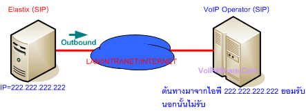 sip-trunk-ip-authentication.png